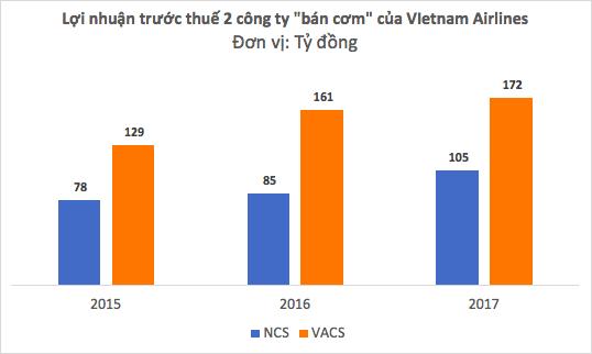 """""""Bán cơm"""" cho Vietnam Airlines, doanh nghiệp này thu về hơn 1,3 tỷ mỗi ngày trong năm 2017 - Ảnh 3."""