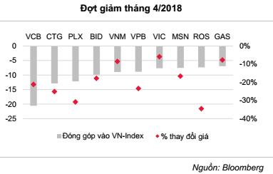 Kết quả kinh doanh và chỉ số vĩ mô quý 1/2018 đều tích cực, vì sao thị trường chứng khoán cứ lao dốc? - Ảnh 1.