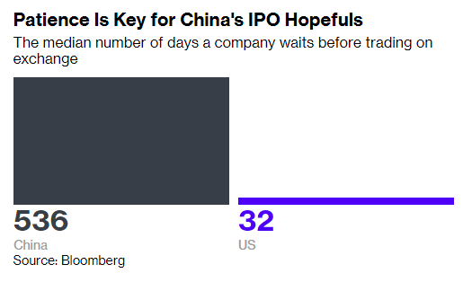 Thị trường chứng khoán 7,4 nghìn tỷ USD dị thường của Trung Quốc: Mua cổ phiếu vì tên đẹp, chưa tốt nghiệp cấp 3 cũng chơi chứng - Ảnh 3.
