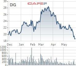 DIG xuống sâu, lãnh đạo DIC Corp tranh thủ đăng ký mua vào lượng lớn cổ phiếu - Ảnh 1.