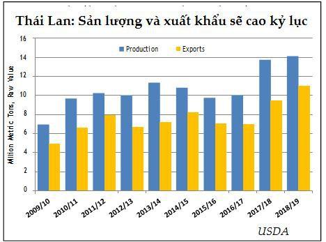 Dự báo sản lượng đường thế giới năm 2018/19 sẽ giảm 4 triệu tấn - Ảnh 4.