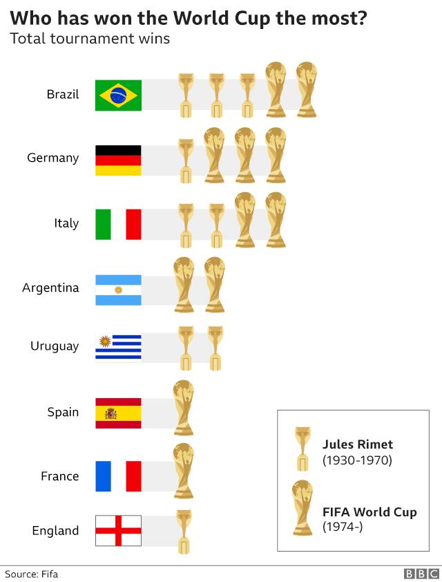 7 điều thú vị về World Cup có thể bạn chưa biết - Ảnh 1.