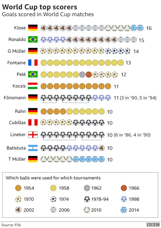 7 điều thú vị về World Cup có thể bạn chưa biết - Ảnh 2.
