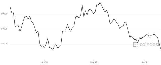 Giá trị Bitcoin giảm 10%, về mức thấp nhất 2 tháng qua sau vụ hack sàn giao dịch tiền ảo tại Hàn Quốc - Ảnh 1.