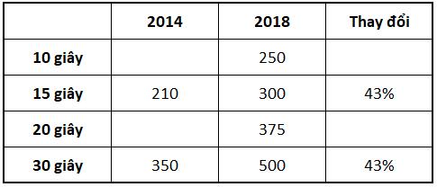 Được tài trợ 5 triệu USD mua bản quyền World Cup, VTV vẫn tăng giá quảng cáo trận chung kết hơn 40%, cứ 30 giây kiếm nửa tỷ đồng - Ảnh 1.