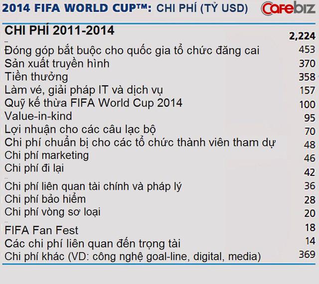 FIFA - Cỗ máy in tiền siêu lợi nhuận kiếm tiền như thế nào từ các kì World Cup? - Ảnh 3.