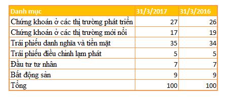 Quỹ đầu tư của Chính phủ Singapore nếm ngọt đắng tại chứng trường Việt Nam - Ảnh 5.