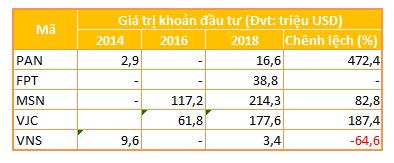 Quỹ đầu tư của Chính phủ Singapore nếm ngọt đắng tại chứng trường Việt Nam - Ảnh 7.