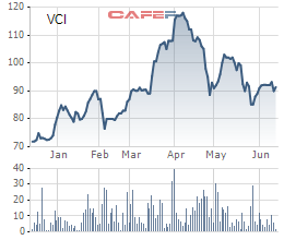 Chứng khoán Bản Việt phát hành 42 triệu cổ phiếu thưởng tỷ lệ 35% - Ảnh 1.
