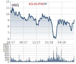 Chanh dây là khác biệt lớn nhất trong kế hoạch kinh doanh mảng nông nghiệp của HAG và HNG - Ảnh 1.