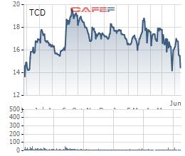 Thoát khỏi HAGL Land và trả được ngàn tỷ nợ, cơ cấu tài chính của Tracodi (TCD) đã cân đối hơn - Ảnh 3.