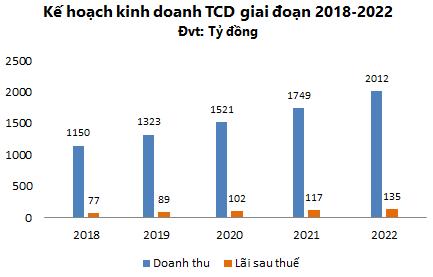 Thoát khỏi HAGL Land và trả được ngàn tỷ nợ, cơ cấu tài chính của Tracodi (TCD) đã cân đối hơn - Ảnh 2.