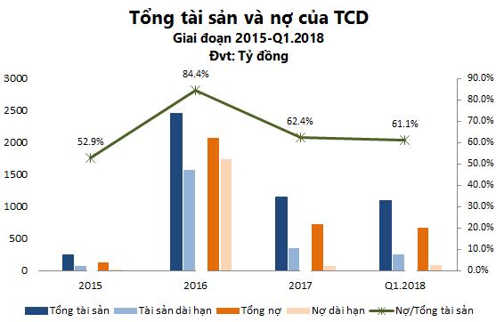 Thoát khỏi HAGL Land và trả được ngàn tỷ nợ, cơ cấu tài chính của Tracodi (TCD) đã cân đối hơn - Ảnh 1.