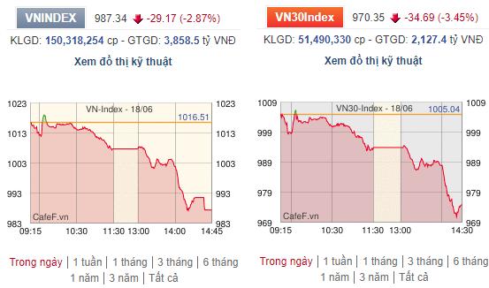 Cổ phiếu ngân hàng, chứng khoán kéo sập chỉ số, VNIndex giảm mạnh nhất kể từ tháng 5 - Ảnh 1.