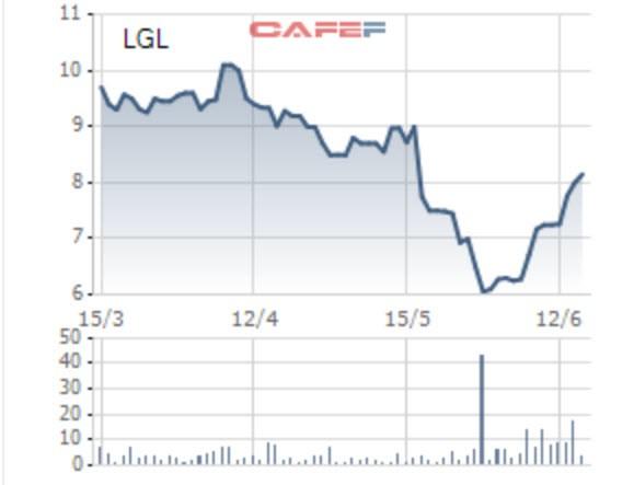 Long Giang Land nâng tỷ lệ sở hữu, biến công ty liên kết thành công ty con - Ảnh 1.