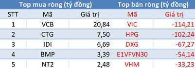 """Khối ngoại đẩy mạnh bán ròng hơn 500 tỷ đồng trên toàn thị trường, VnIndex """"bay"""" gần 30 điểm trong phiên đầu tuần - Ảnh 1."""