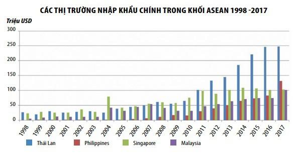 Xuất khẩu thủy sản sang ASEAN có thể đạt 1 tỷ USD trong tương lai gần - Ảnh 3.