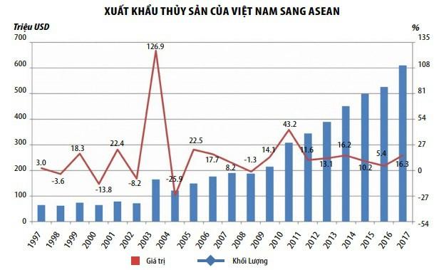 Xuất khẩu thủy sản sang ASEAN có thể đạt 1 tỷ USD trong tương lai gần - Ảnh 4.