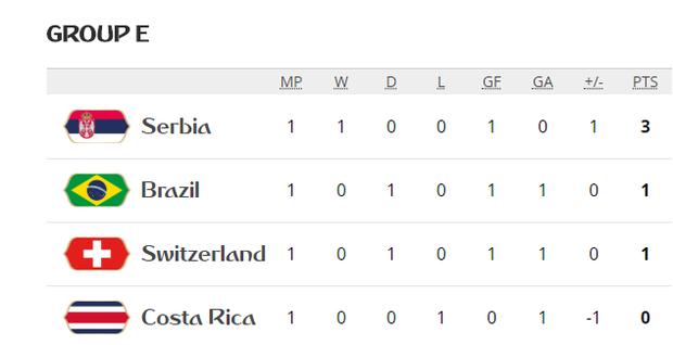 Neymar nhạt nhòa, Brazil bị Thụy Sĩ cầm chân đầy tiếc nuối - Ảnh 11.