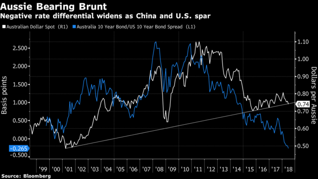Chứng khoán Trung Quốc lao dốc vì chiến tranh thương mại, sắc đỏ tràn ngập chứng khoán châu Á - Ảnh 3.