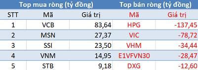 Khối ngoại không ngừng bán ròng, VnIndex tiếp tục giảm sâu trong phiên 19/6 - Ảnh 1.