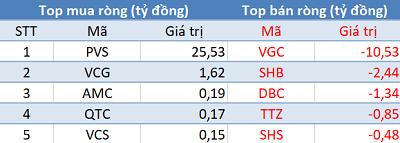 Khối ngoại không ngừng bán ròng, VnIndex tiếp tục giảm sâu trong phiên 19/6 - Ảnh 2.