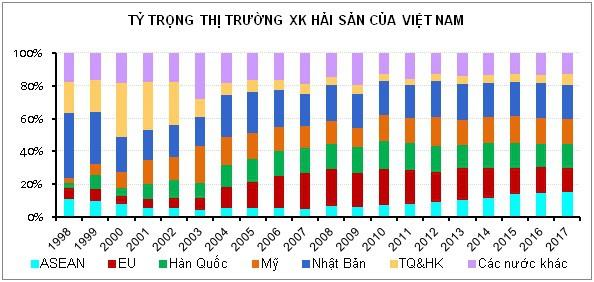 Xuất khẩu thủy sản Việt Nam sang các thị trường chính không ổn định - Ảnh 2.