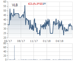 Tuấn Lộc đã bán bớt gần 6 triệu cổ phần VLXD Biên Hòa (VLB) sau 1 năm mua thêm - Ảnh 1.