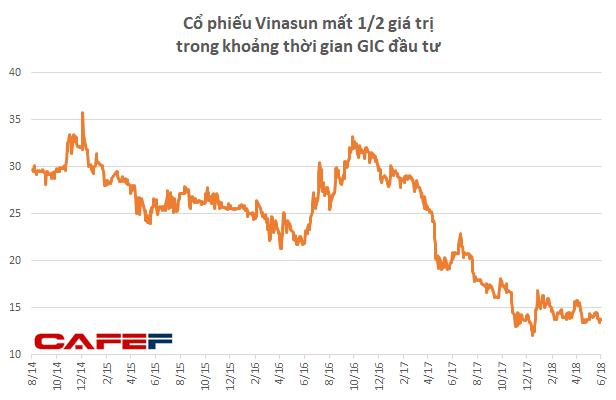 Triển vọng u ám, Quỹ đầu tư của Chính phủ Singapore chấp nhận lỗ lớn để rút lui khỏi Vinasun - Ảnh 2.