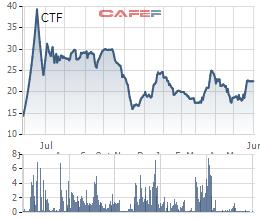 City Auto (CTF) chào bán 21,6 triệu cổ phiếu để thâu tóm showroom đối thủ - Ảnh 1.