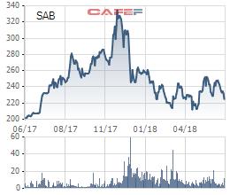 Về tay Thaibev, 2018 Sabeco (SAB) đặt kế hoạch lãi ròng giảm 19% chỉ còn 4.007 tỷ, cổ tức đi ngang tại mức 35% - Ảnh 2.