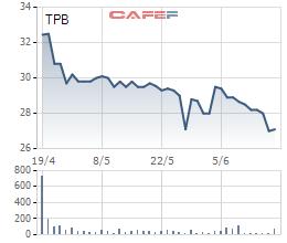 Những ai đã mua hơn 87 triệu cổ phiếu TPB trong đợt phát hành riêng lẻ của TPBank? - Ảnh 2.