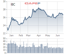 Cổ phiếu IBC ra khỏi danh sách chứng khoán không được giao dịch ký quỹ - Ảnh 1.