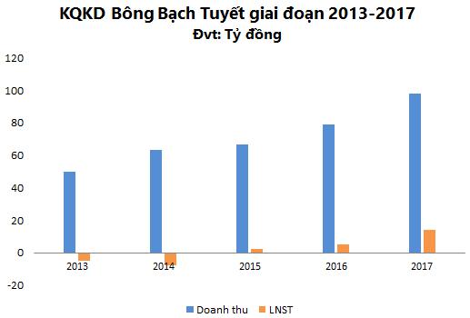 Trần 6 phiên liên tiếp từ ngày giao dịch trở lại, Bông Bạch Tuyết (BBT) đặt kế hoạch doanh thu tăng 15% lên 113 tỷ đồng - Ảnh 3.