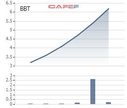 Trần 6 phiên liên tiếp từ ngày giao dịch trở lại, Bông Bạch Tuyết (BBT) đặt kế hoạch doanh thu tăng 15% lên 113 tỷ đồng - Ảnh 1.