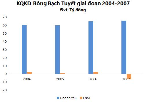 Trần 6 phiên liên tiếp từ ngày giao dịch trở lại, Bông Bạch Tuyết (BBT) đặt kế hoạch doanh thu tăng 15% lên 113 tỷ đồng - Ảnh 2.
