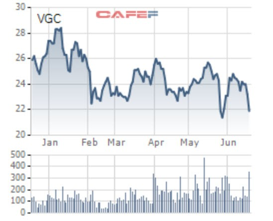 Viglacera đẩy mạnh lĩnh vực bất động sản, kế hoạch năm 2018 lãi 950 tỷ đồng - Ảnh 1.