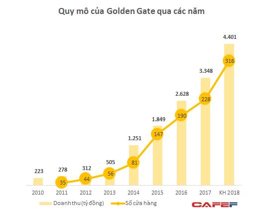 """Xu hướng """"ăn nhậu"""" tiếp tục bùng nổ, Golden Gate dự kiến thu về 4.400 tỷ từ các chuỗi bia tươi, lẩu nướng - Ảnh 1."""