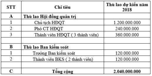 Ocean Group kế hoạch 2018 có lãi 114 tỷ đồng, hoàn tất bán dự án VNT Hạ Đình - Ảnh 2.