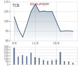 Ngày 6/7, Techcombank chốt danh sách cổ đông để chia cổ phiếu thưởng tỷ lệ 200% - Ảnh 1.