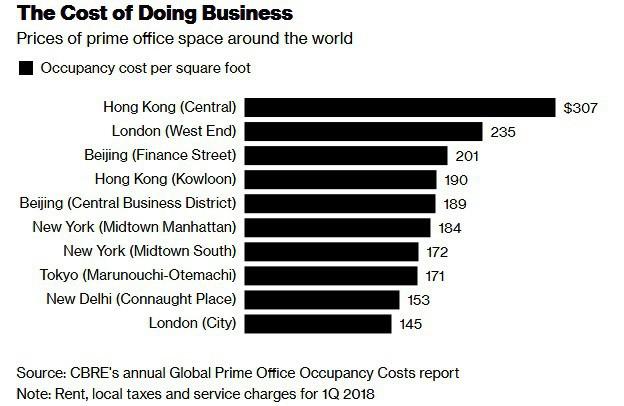 Hồng Kông tiếp tục là nơi có giá thuê văn phòng đắt nhất thế giới - Ảnh 1.