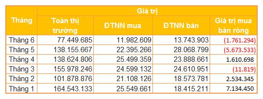 Chứng khoán Việt 'chao đảo' với dòng vốn ngoại - Ảnh 2.