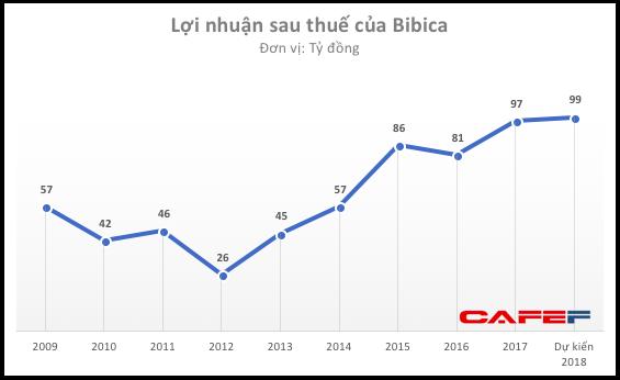 Sau vài năm êm ấm, mâu thuẫn lại bùng phát giữa Lotte và ban lãnh đạo Bibica - Ảnh 1.