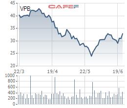 VPBank chuẩn bị mua lại hơn 73 triệu cổ phiếu ưu đãi với giá 33,9 nghìn đồng/cổ phiếu - Ảnh 1.