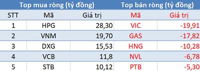Khối ngoại mua ròng phiên thứ 3 liên tiếp, sắc xanh phủ kín thị trường trong phiên đầu tuần - Ảnh 1.