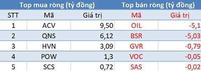 Khối ngoại mua ròng phiên thứ 3 liên tiếp, sắc xanh phủ kín thị trường trong phiên đầu tuần - Ảnh 3.