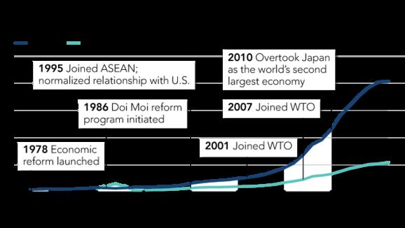 Tờ Nikkei tiết lộ lý do ông Kim Jong Un chọn Việt Nam là mô hình kinh tế lý tưởng cho Triều Tiên - Ảnh 2.