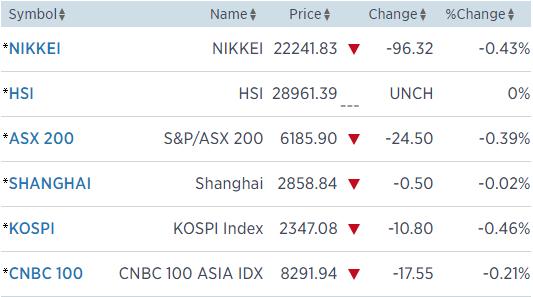 Dow Jones mất hơn 300 điểm vì nỗi lo chiến tranh thương mại - Ảnh 1.