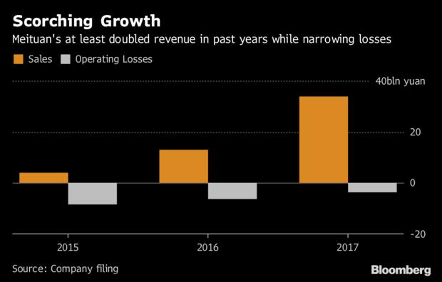 Startup giao đồ ăn Trung Quốc báo lỗ khủng trước thềm IPO tỷ USD - Ảnh 1.