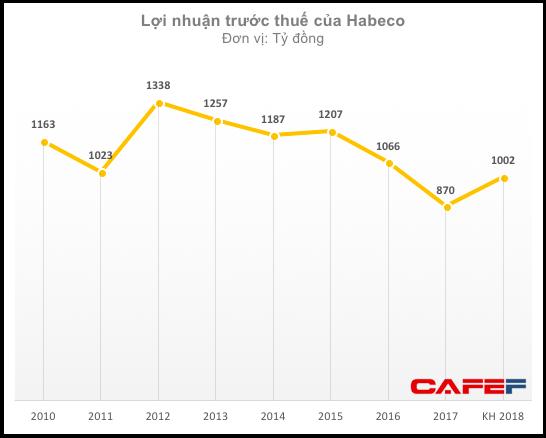 Dân nhậu ngày càng chuộng hình thức, bao bì bị chê lỗi thời, Bia Hà Nội đối mặt với năm 2018 không hoàn thành kế hoạch - Ảnh 1.